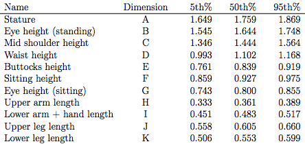 Antropometric Table