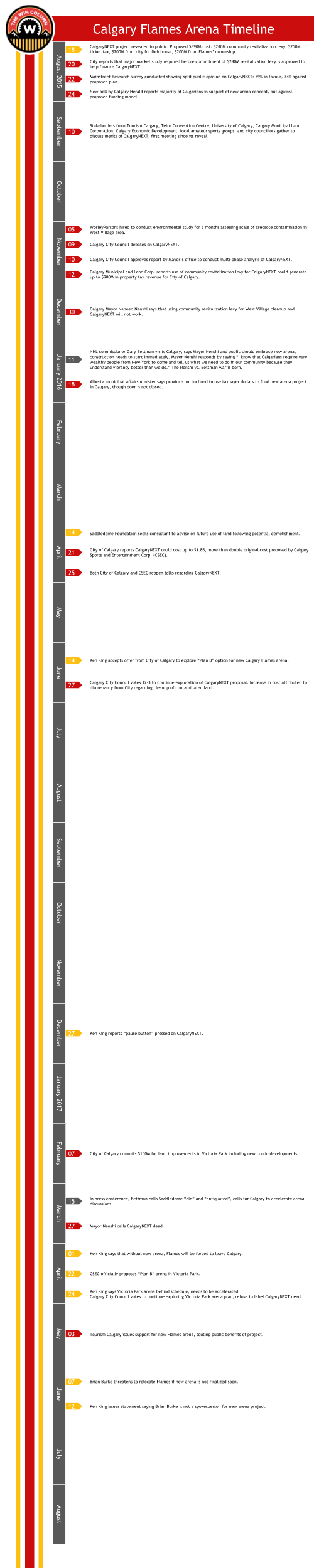 Arena Timeline Graphic.png