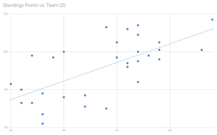 points vs qs