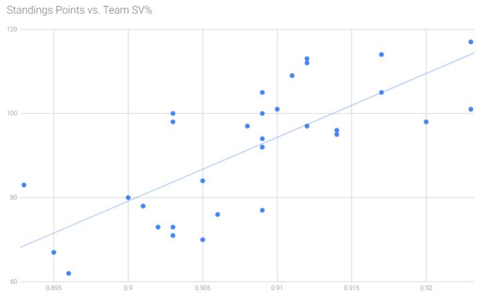points vs sv%
