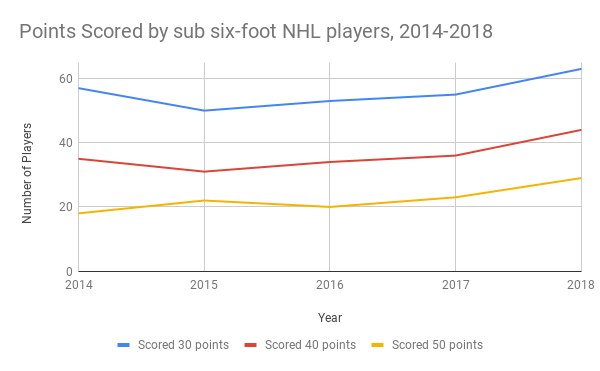 Points scored by sub six-foot NHL players from 2014 to 2018