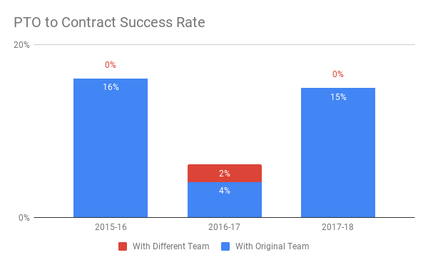 PTO to Contract Success Rate (2)