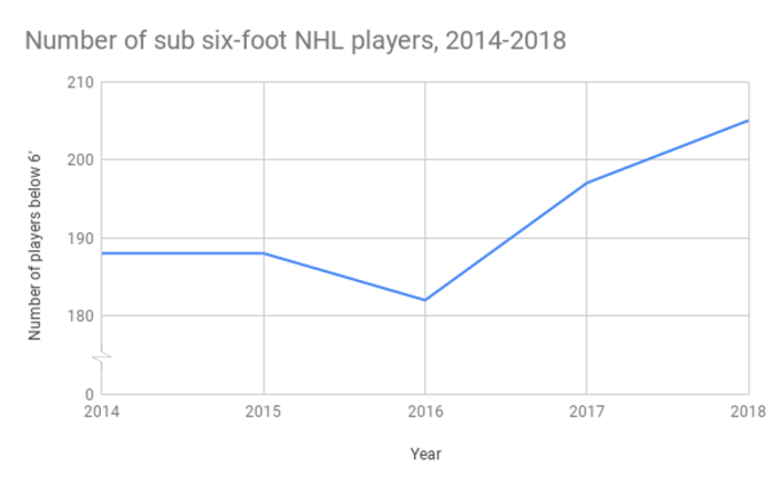 Number of sub six-foot NHL players from 2014-2018