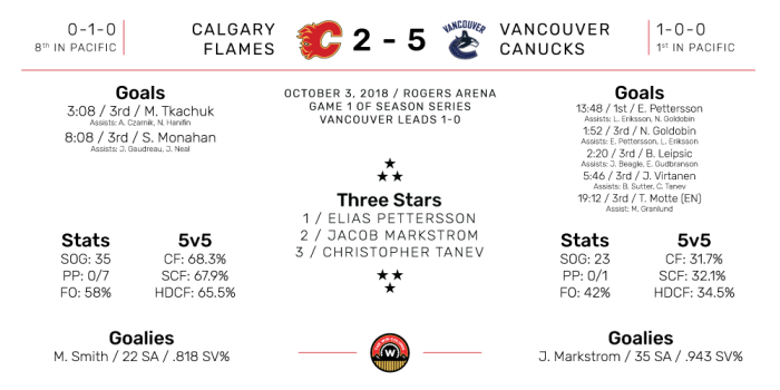 Calgary Flames vs Vancouver Canucks Boxscore, Vancouver wins 5-2. October 3, 2018.