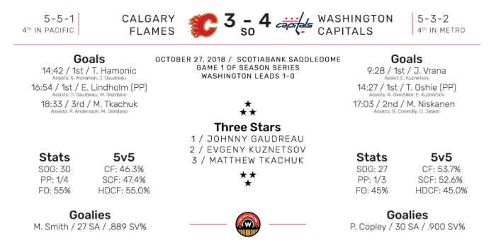 NHL Boxscore for Washington Capitals at Calgary Flames. Final Score: 4-3 (SO) Washington. October 27, 2018.