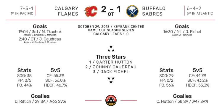 NHL Boxscore for Buffalo Sabres vs Calgary Flames. Final Score: 2-1 Calgary (Overtime). October 30, 2018.