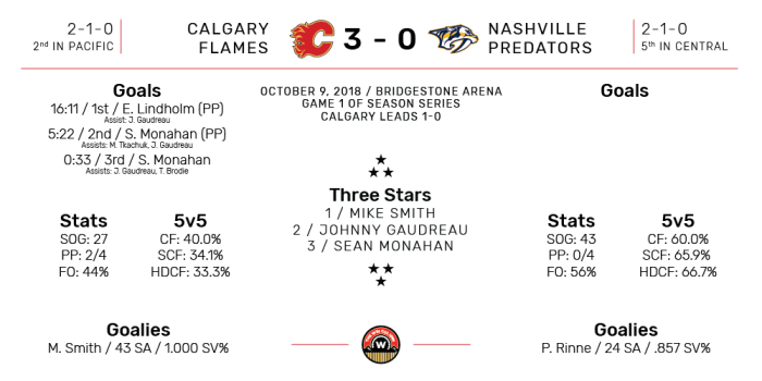 NHL Boxscore for Nashville Predators vs Calgary Flames. Final Score: 3-0 Calgary. October 9, 2018.