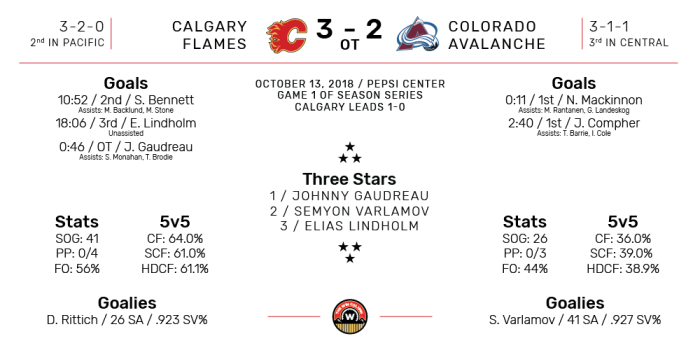 NHL Boxscore for Colorado Avalanche vs Calgary Flames. Final Score: 3-2 Overtime Calgary. October 13, 2018.