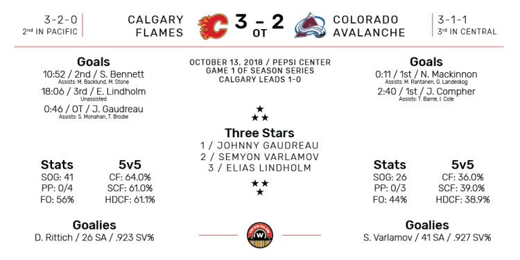 NHL Boxscore for Colorado Avalanche vs Calgary Flames. Final Score: 3-2 Overtime Calgary. October 13, 2018.