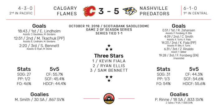 NHL Boxscore for Nashville Predators at Calgary Flames. Final Score: 5-3 Nashville. October 19, 2018.