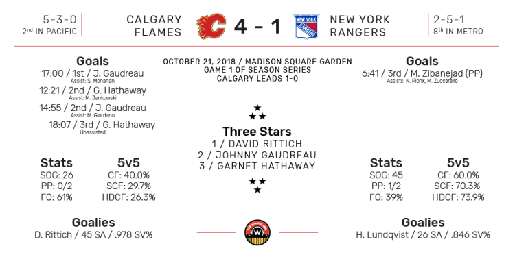NHL Boxscore for New York Rangers vs Calgary Flames. Final Score: 4-1 Calgary. October 21, 2018.