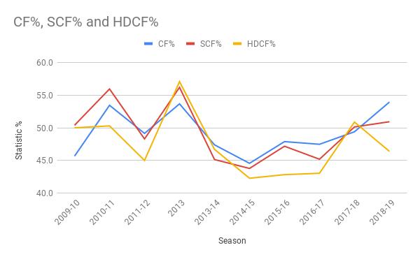 CF%, SCF% and HDCF%