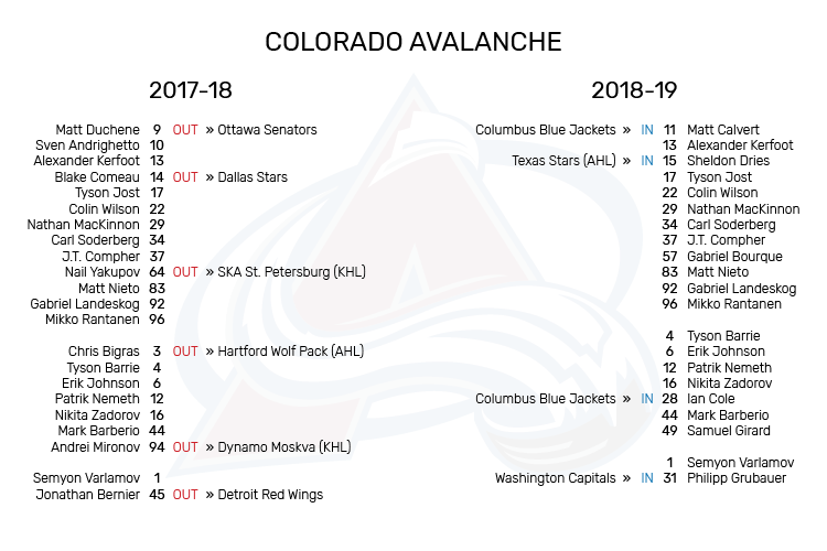 COL_Roster_Changes
