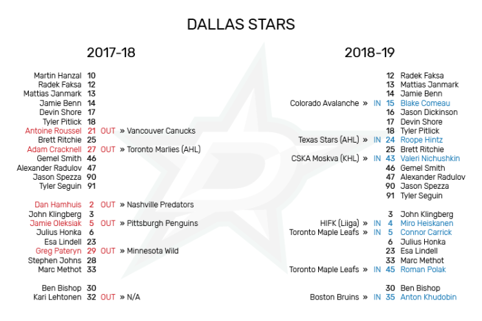 DAL_Roster_Changes