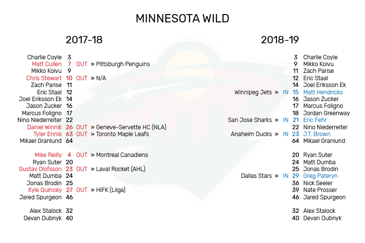 MIN_Roster_Changes