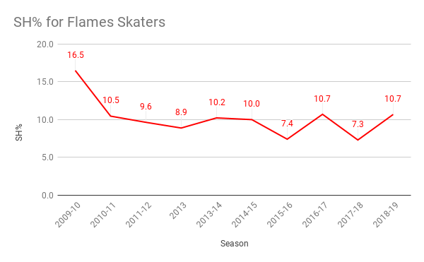 SH% for Flames Skaters
