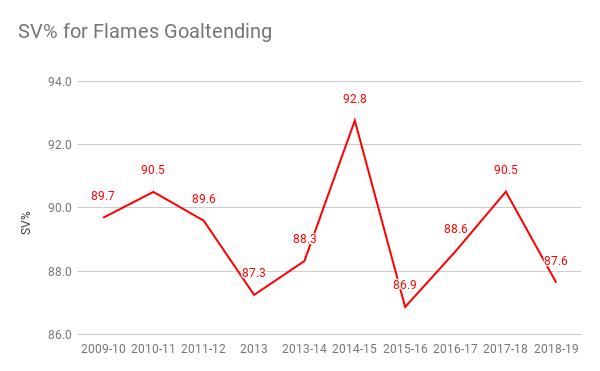 SV% for Flames Goaltending