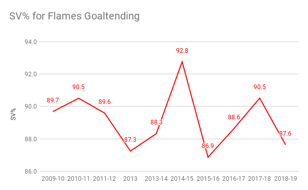 SV% for Flames Goaltending