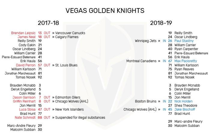 VGK_Roster_Changes.png