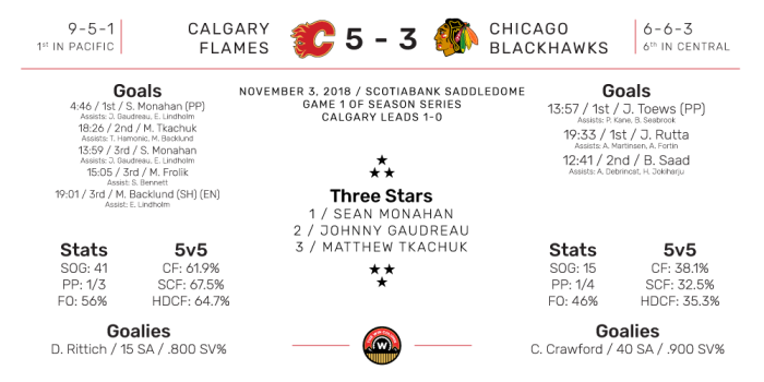 NHL Boxscore for Chicago Blackhawks at Calgary Flames. Final Score: 5-3 Calgary). November 3, 2018.
