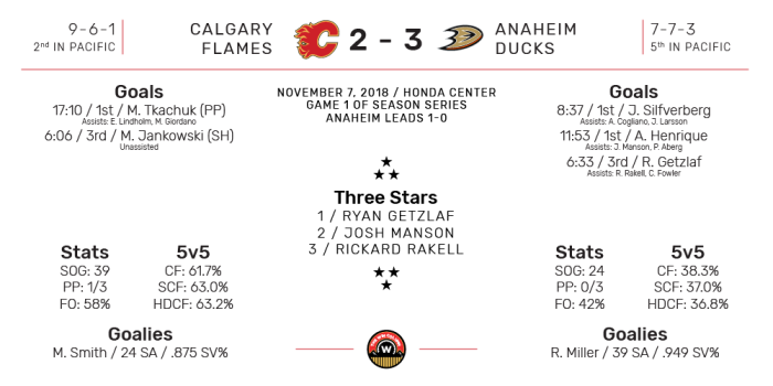 NHL Boxscore for Anaheim Ducks vs Calgary Flames. Final Score: 3-2 Anaheim. November 7, 2018.
