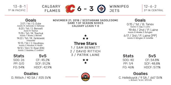 NHL Boxscore for Winnipeg Jets at Calgary Flames. Final Score: 6-3 Calgary. November 21, 2018.
