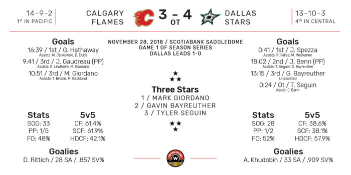 NHL Boxscore for Dallas Stars at Calgary Flames. Final Score: 4-3 (OT) Dallas. November 28, 2018.