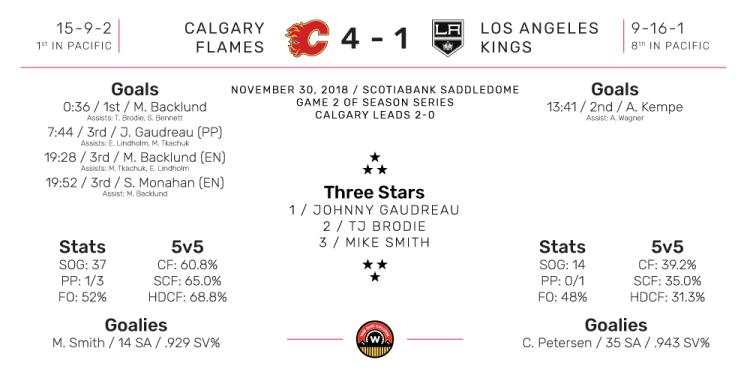 NHL Boxscore for Los Angeles Kings at Calgary Flames. Final Score: 4-1 Calgary. November 30, 2018.