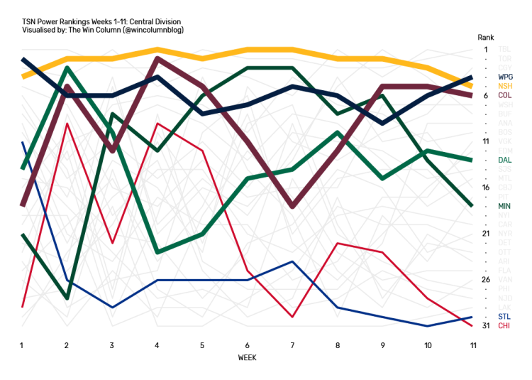 TSN NHL Power Rankings data visualization for the Central Division from Weeks 1 through 11.