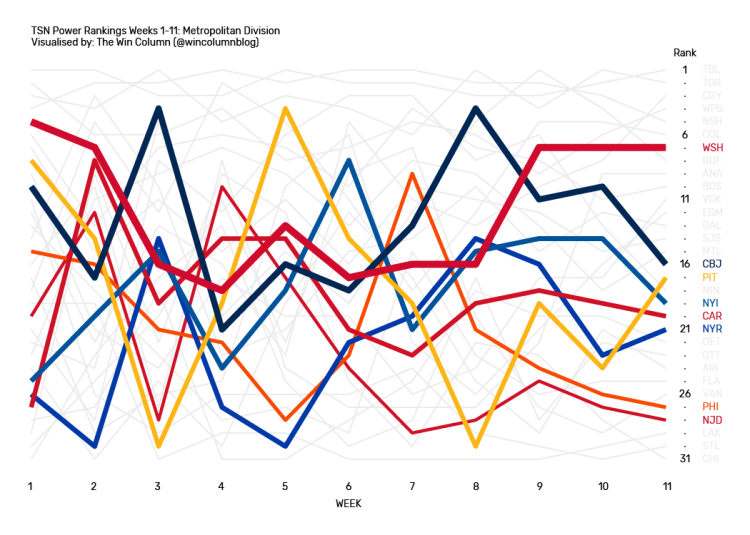 TSN NHL Power Rankings data visualization for the Metropolitan Division from Weeks 1 through 11.