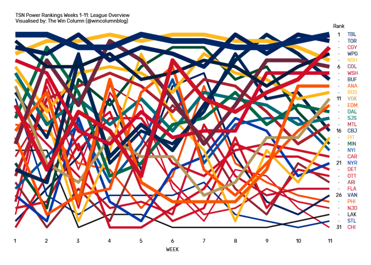 TSN NHL Power Rankings data visualisation league overview from Weeks 1 through 11.