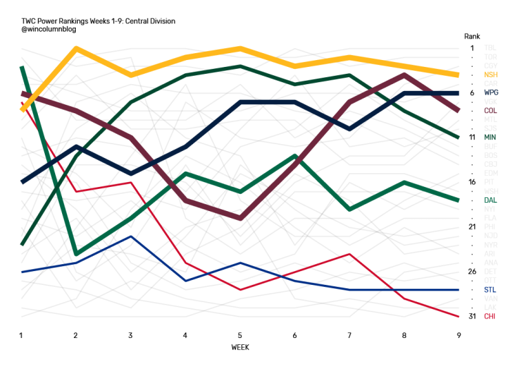 The Win Column NHL Power Rankings data visualization for the Central Division from Weeks 1 through 9.