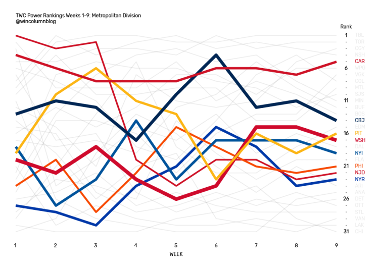The Win Column NHL Power Rankings data visualization for the Metropolitan Division from Weeks 1 through 9.