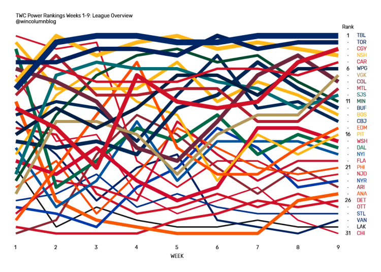 The Win Column NHL Power Rankings data visualization league overview from Weeks 1 through 9.