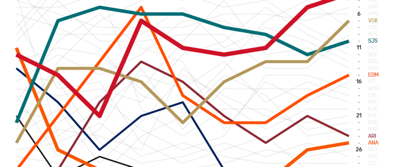 The Win Column NHL Power Rankings data visualization for the Pacific Division from Weeks 1 through 9.