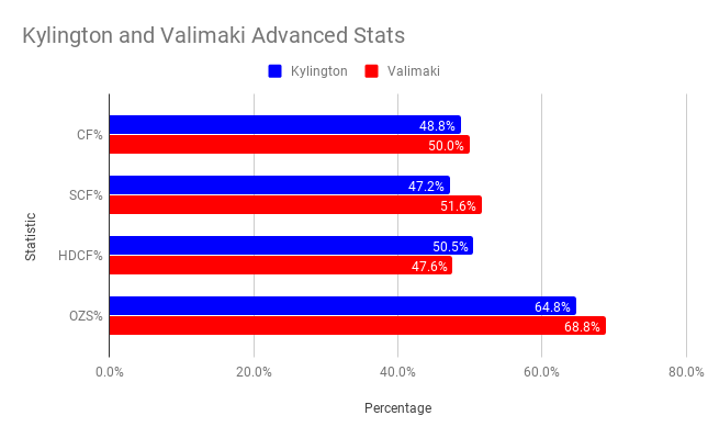 kylington and valimaki advanced stats (1)