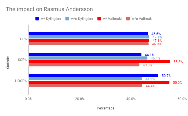 the impact on rasmus andersson