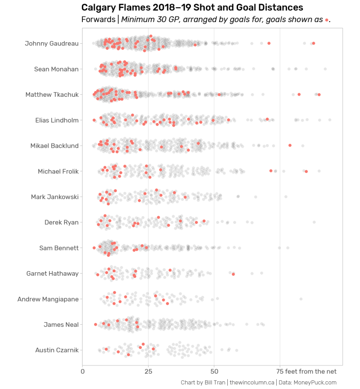 Calgary Flames 2018-19 Shot and Goal Distances beeswarm plot. Data visualisation showing the distribution of shot distances between a shot attempt by a forward and the net.