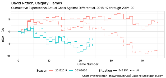 Comparing the cumulative expected versus actual goals against differential for David Rittich of the Calgary Flames between the 2018-19 and 2019-20 seasons.