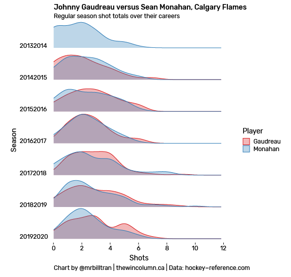 Johnny Gaudreau versus Sean Monahan, Calgary Flames. Regular season shot totals over their careers. The two players are compared by looking at their game-by-game shot totals using a ridge line plot data visualisation.