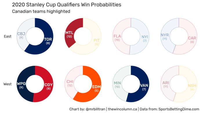 2020 Stanley Cup Qualifiers Win Probabilities as provided by SportsBettingDime.com. Canadian teams are highlighted.