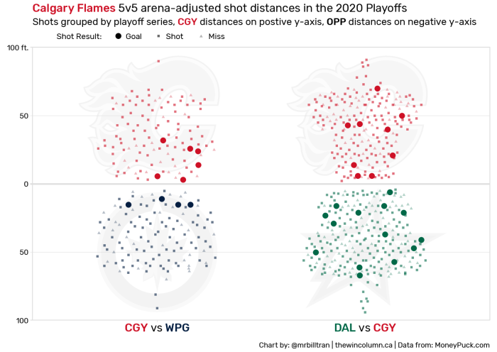 Calgary Flames 5v5 arena-adjusted shot distances in the 2020 Playoffs Shots grouped by playoff series, Calgary distances shown on the positive y-axis, opponent distances shown the the negative y-axis. Shots are labelled as goals, shots, or misses. Chart by Bill Tran of thewincolumn.ca. Data from MoneyPuck.com