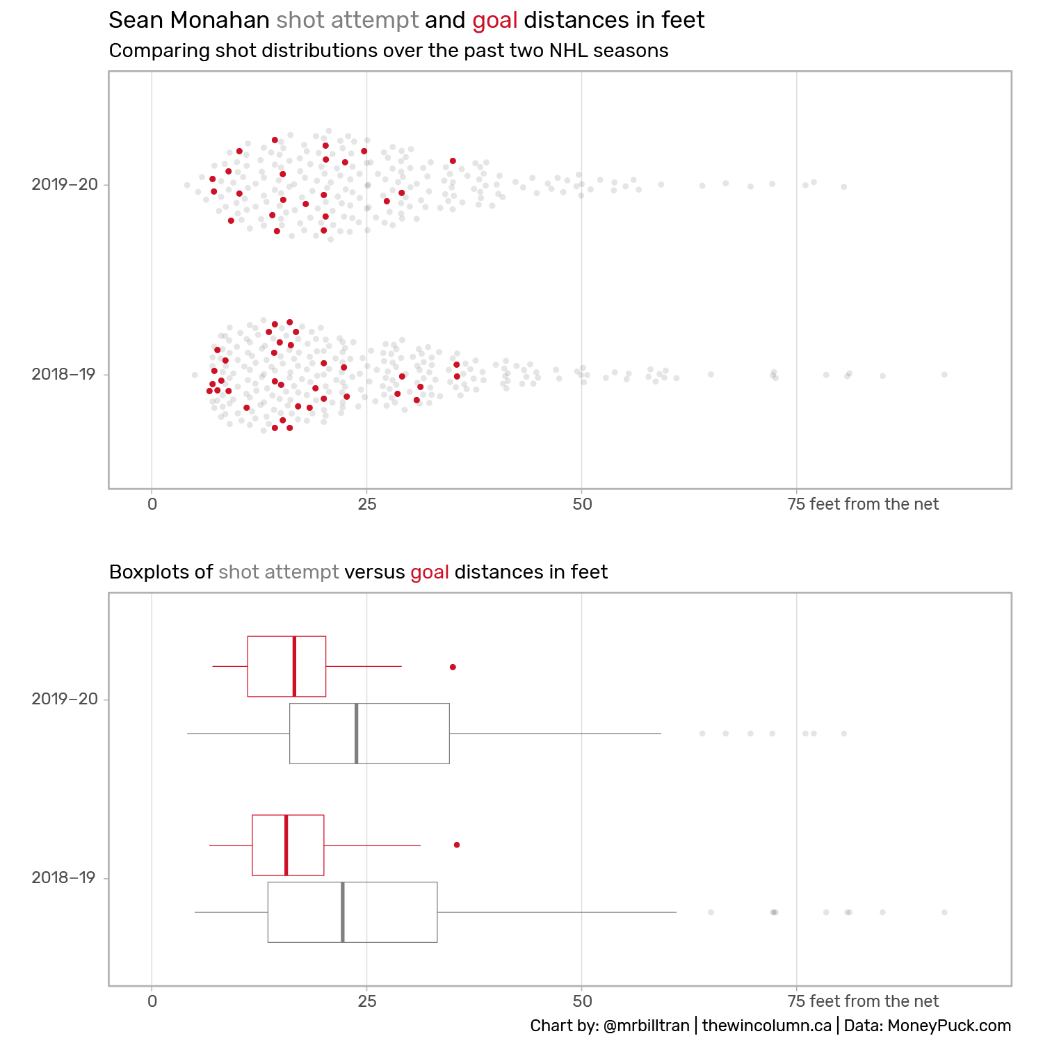 Beeswarm and boxplots of Sean Monahan's (Calgary Flames) shot and goal distributions from 2018-19 and 2019-20.