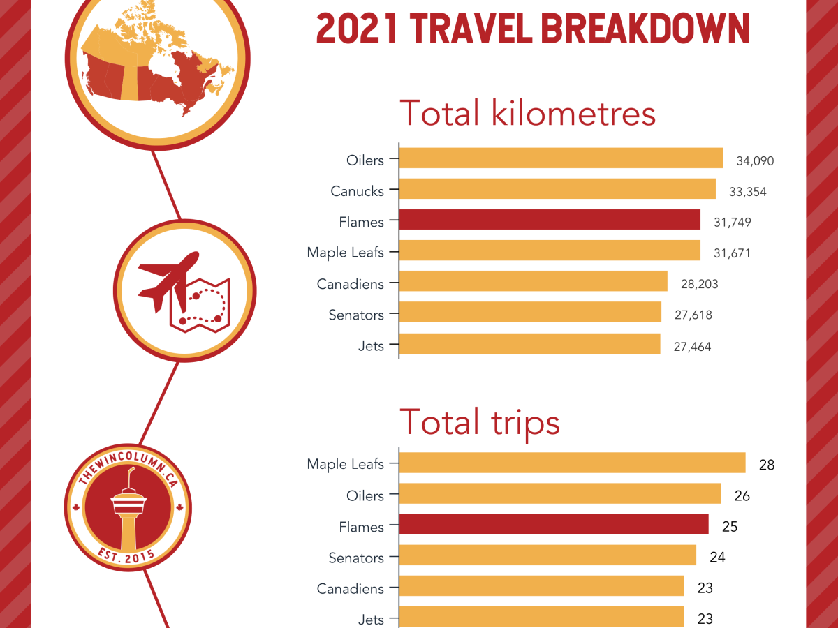 NHL North Division 2021 Travel Breakdown Infographic. The total kilometres travelled and total trips are counted for Canadian Teams for the 2020-21 season.